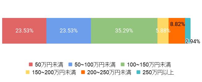 東京都渋谷区の葬儀費用割合