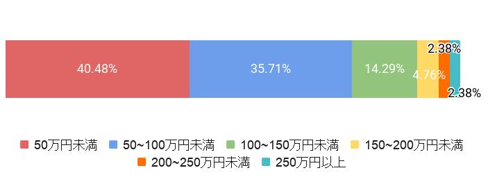東京都新宿区の葬儀費用割合