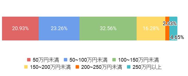 東京都豊島区の葬儀費用割合