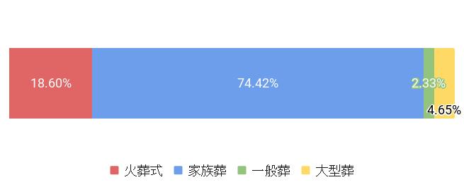 東京都豊島区の葬儀スタイル割合