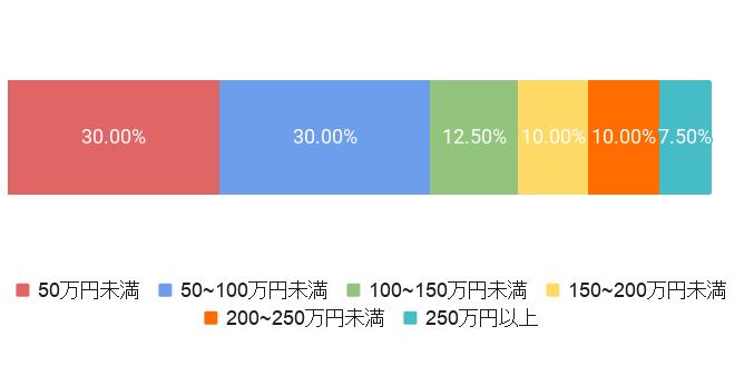 東京都文京区の葬儀費用割合