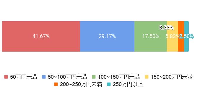 千葉県千葉市の葬儀費用割合
