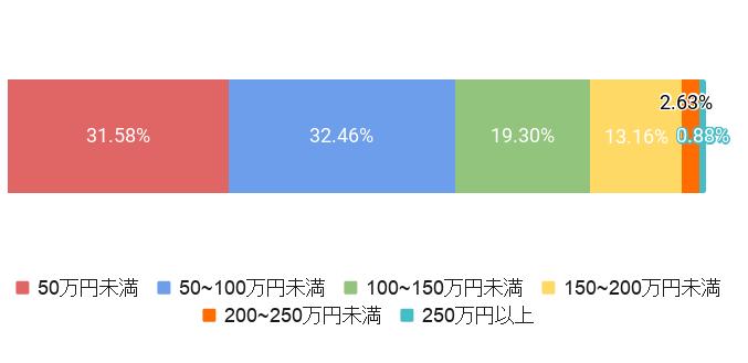 埼玉県さいたま市の葬儀費用割合