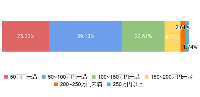 神奈川県川崎市の葬儀費用割合