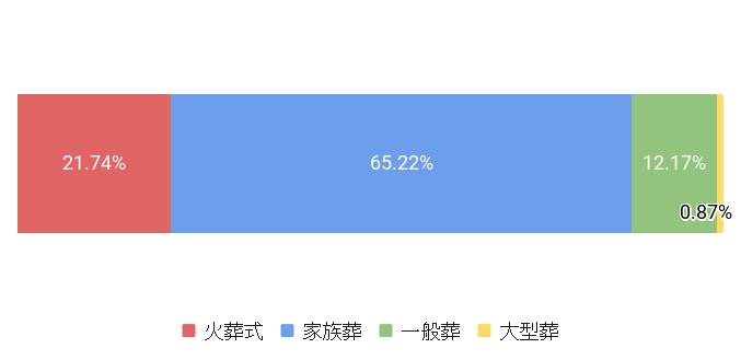 神奈川県川崎市の葬儀スタイル割合