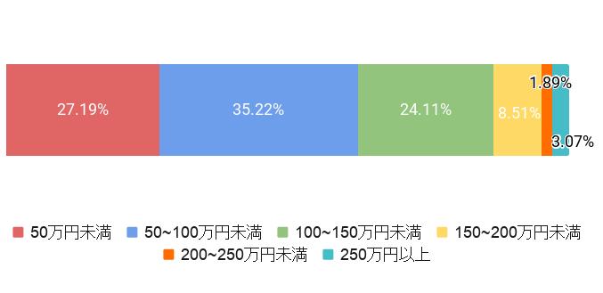 神奈川県横浜市の葬儀費用割合