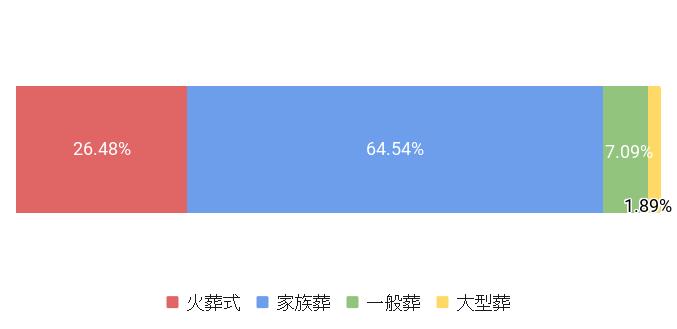 神奈川県横浜市の葬儀スタイル割合