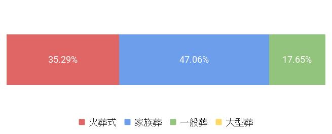 東京都中央区の葬儀形式割合