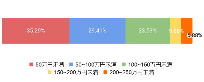 東京都中央区の葬儀費用比率