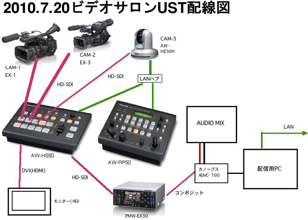 20100720USTsystem.jpg