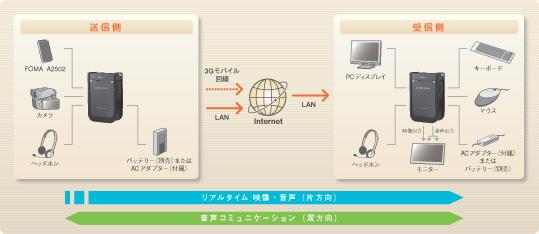 RVT-SD100ZI.jpg