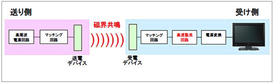 sony_wireless01.jpg
