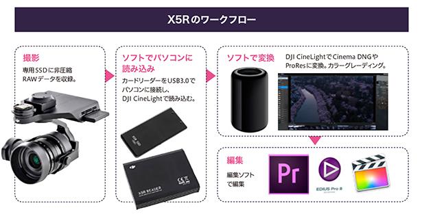 x5r_workflow.jpg