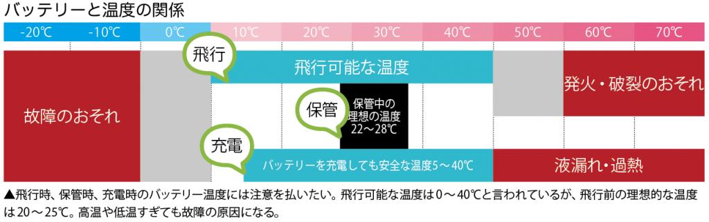 バッテリーと温度の関係