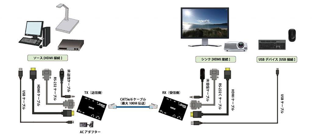 エーディテクノ、映像・音声・USB・シリアル・リモコン・電源を一本のLANケーブルで伝送できる4K18Gbps対応HDMIエクステンダー「HD10-UTR」を発売