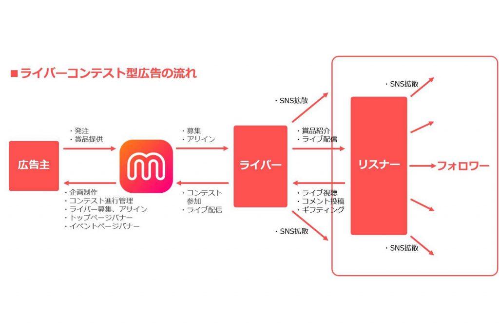 Donuts、「ライバーコンテスト型広告」をライブ配信アプリMixChannel内で開始