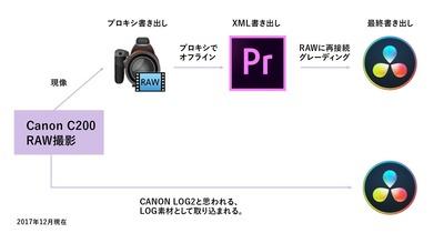 [Canon] C200をDaVinci Resolveでグレーディングしてみた印象(2)