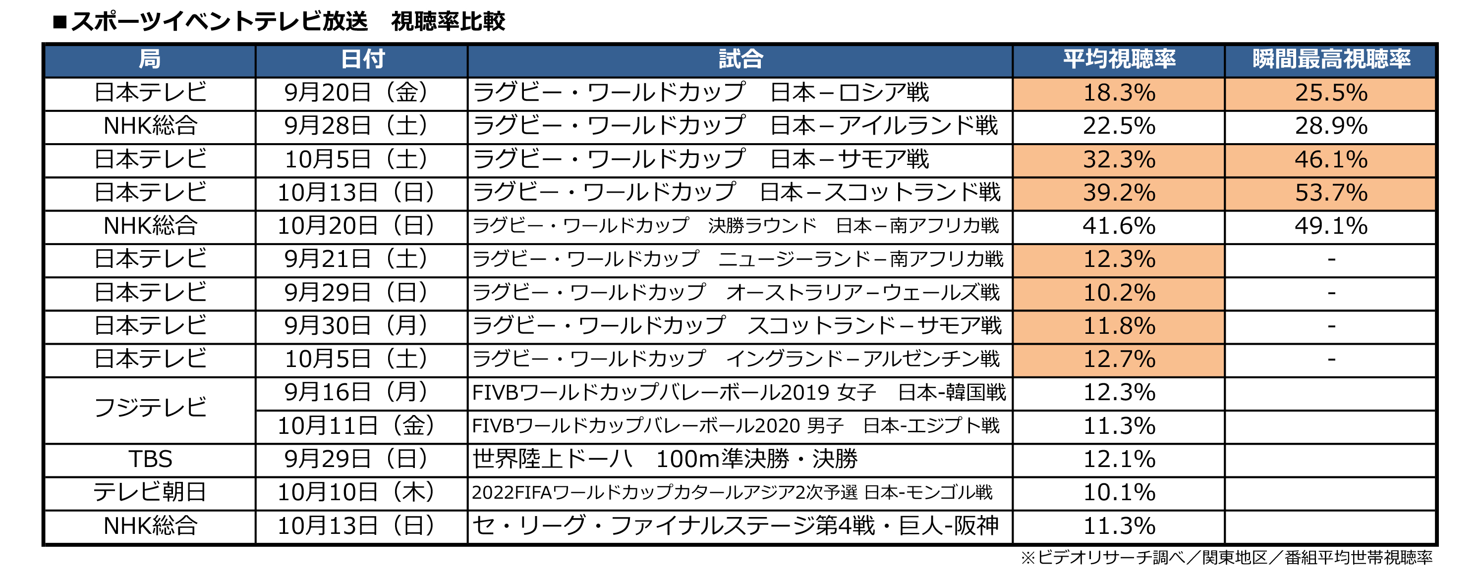 ラグビー 準決勝 テレビ 放送