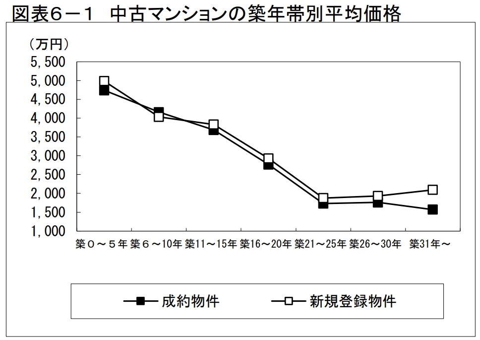 中古マンションの築年数と価格についてのグラフ