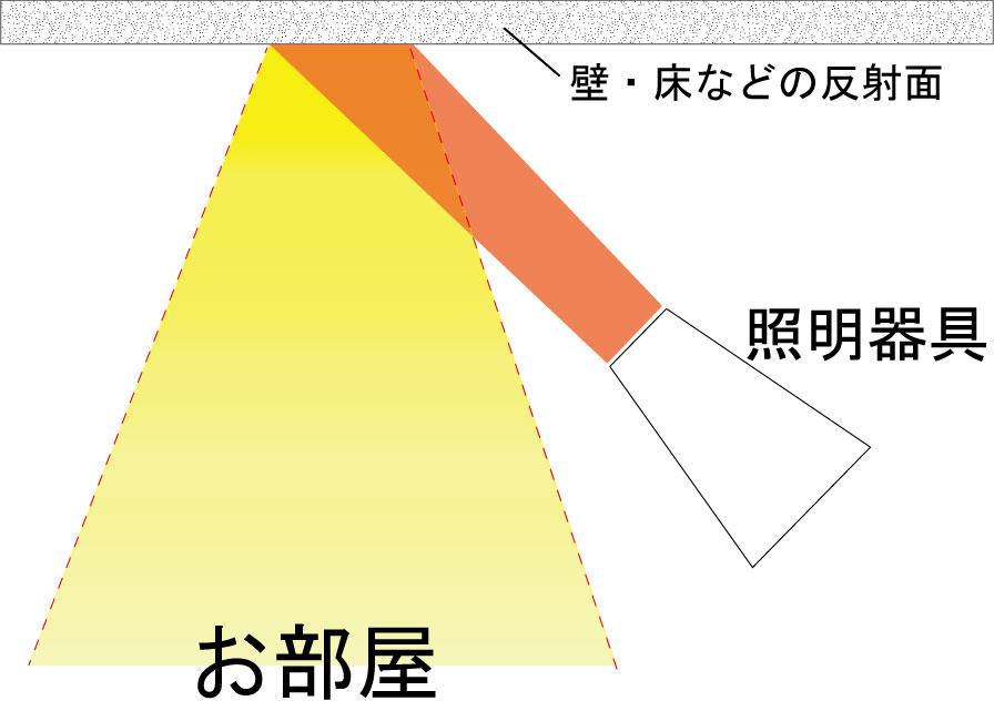 間接照明の説明図