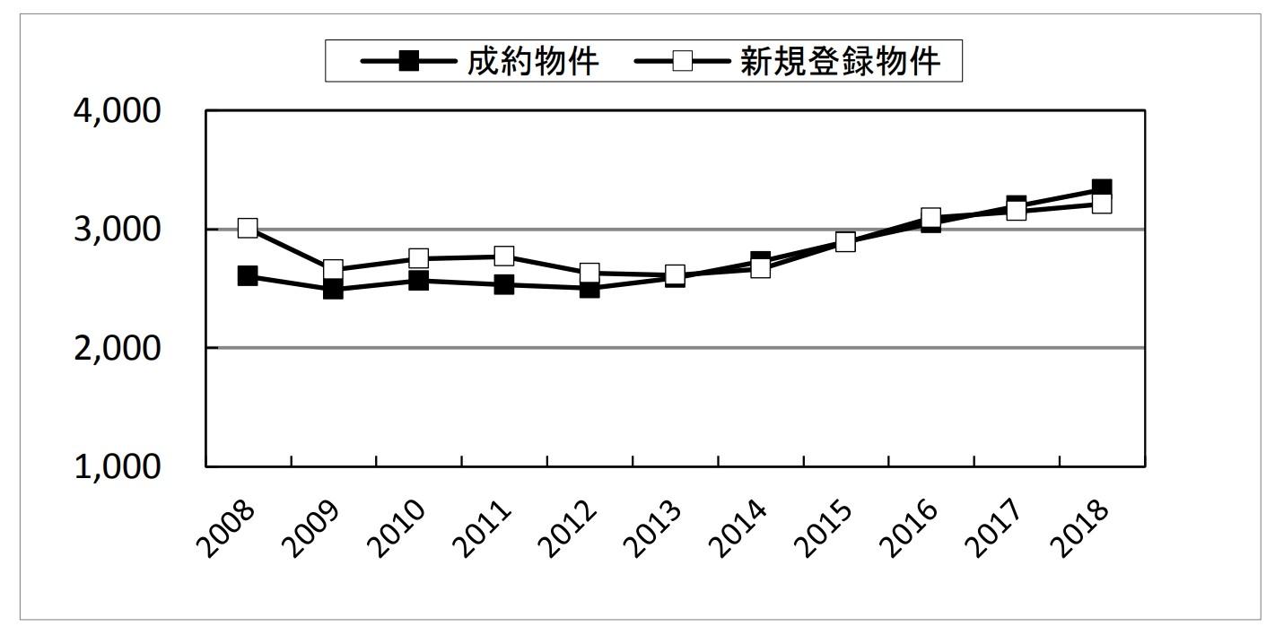 中古マンションの成約価格のグラフ
