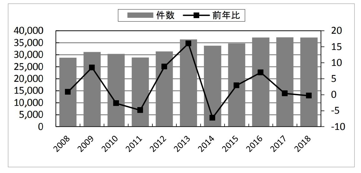中古マンションの成約件数のグラフ