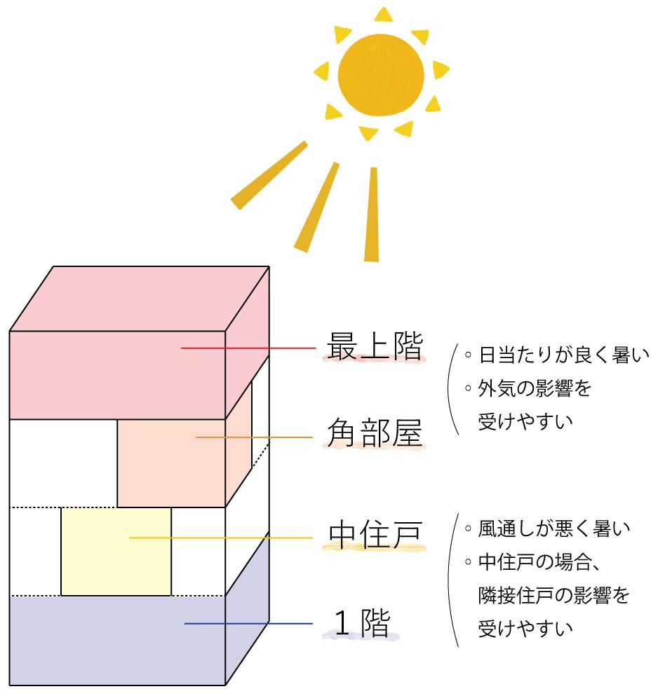 部屋位置ごとの暑さの図
