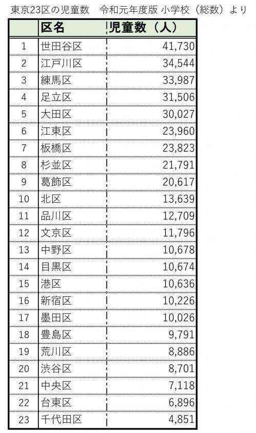 東京23区の児童数の表