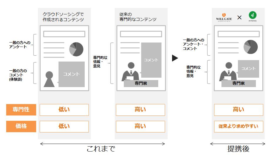エンファクトリー・ウィルゲート提携_図②