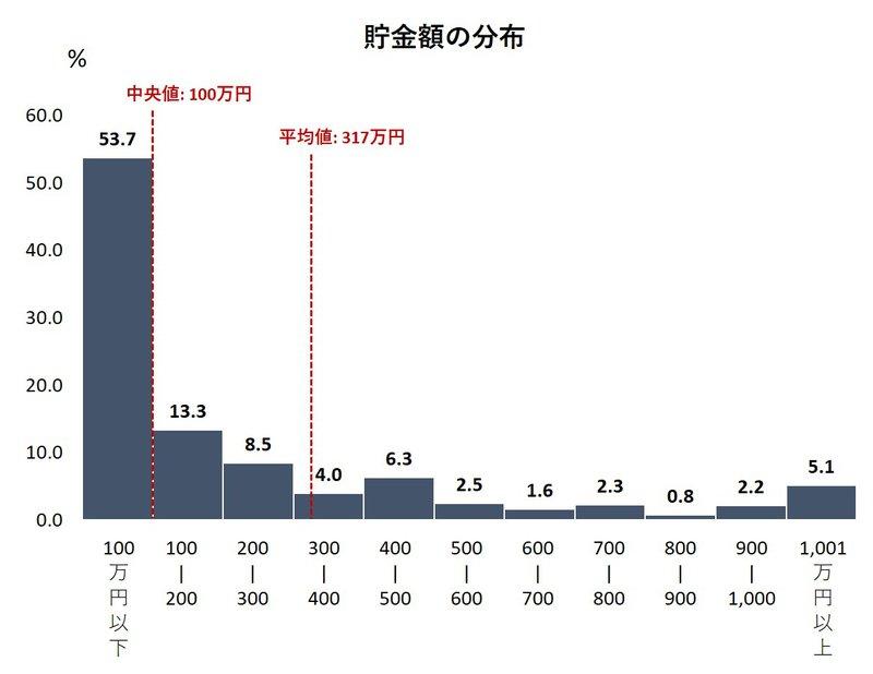 貯金額の分布・平均・中央値