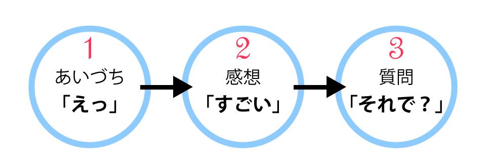 3つのコンビネーション