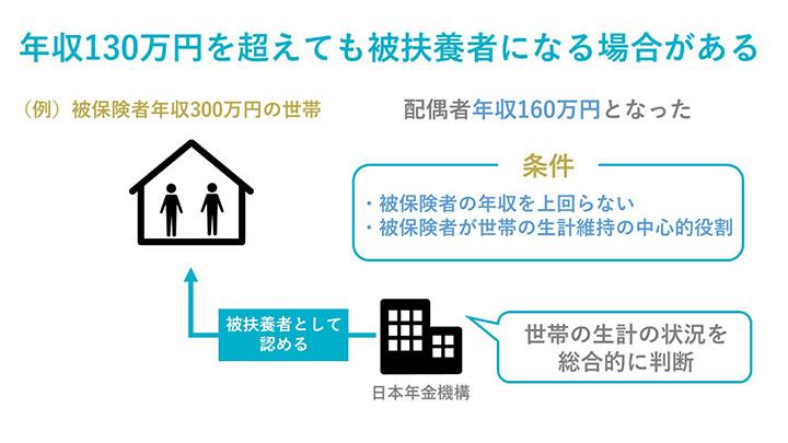 社会 保険 扶養 要件
