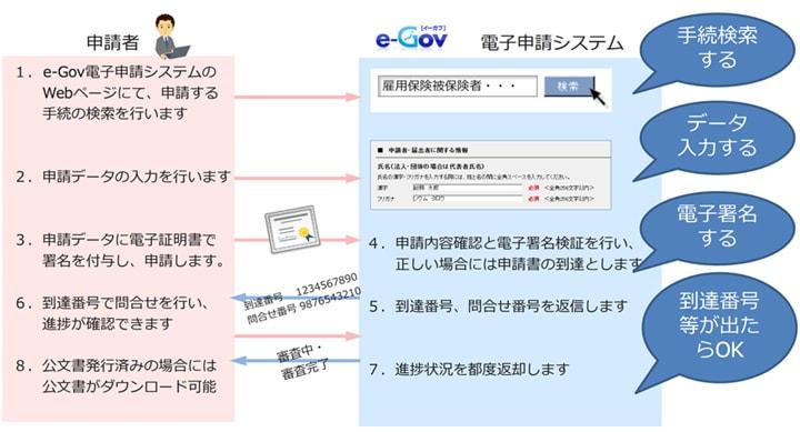 総務省 オンライン申請入門講座-実習編-