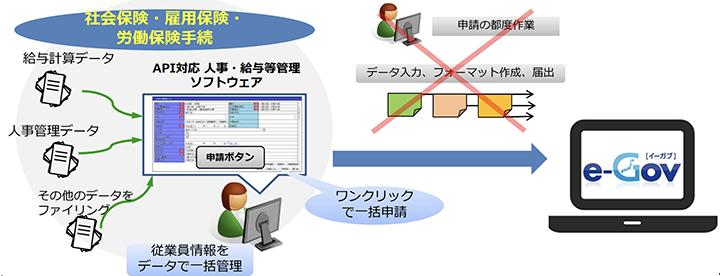 オンライン申請入門講座-実習編