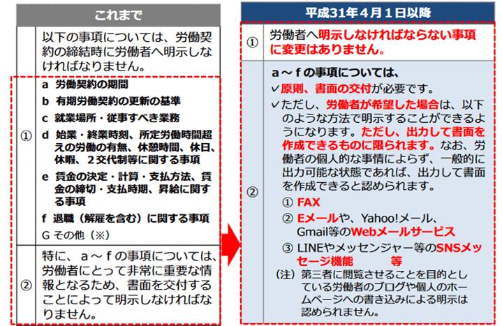 労働条件通知書の電子化による変更点