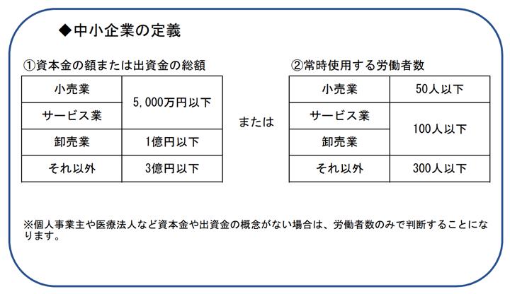 新36協定での中小企業の定義