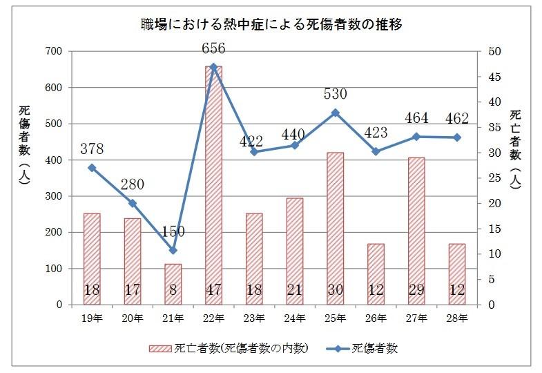 職場における熱中症による死傷者数の推移