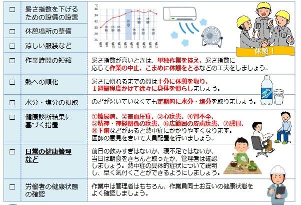 「暑さ指数(WBGT値)」を下げるための対策