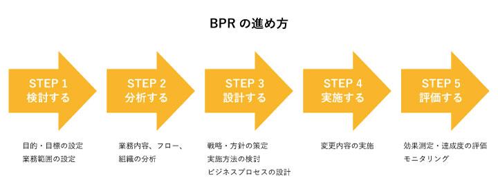 BPRの進め方
