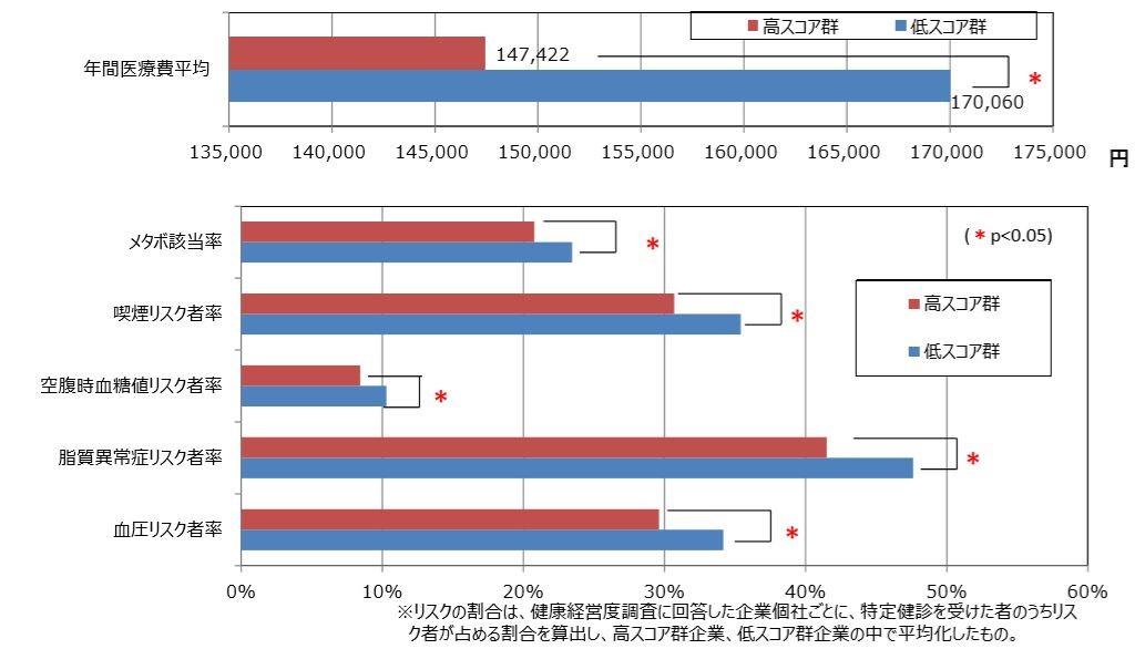 健康経営と業績の関係性(平成28年度調査の結果)