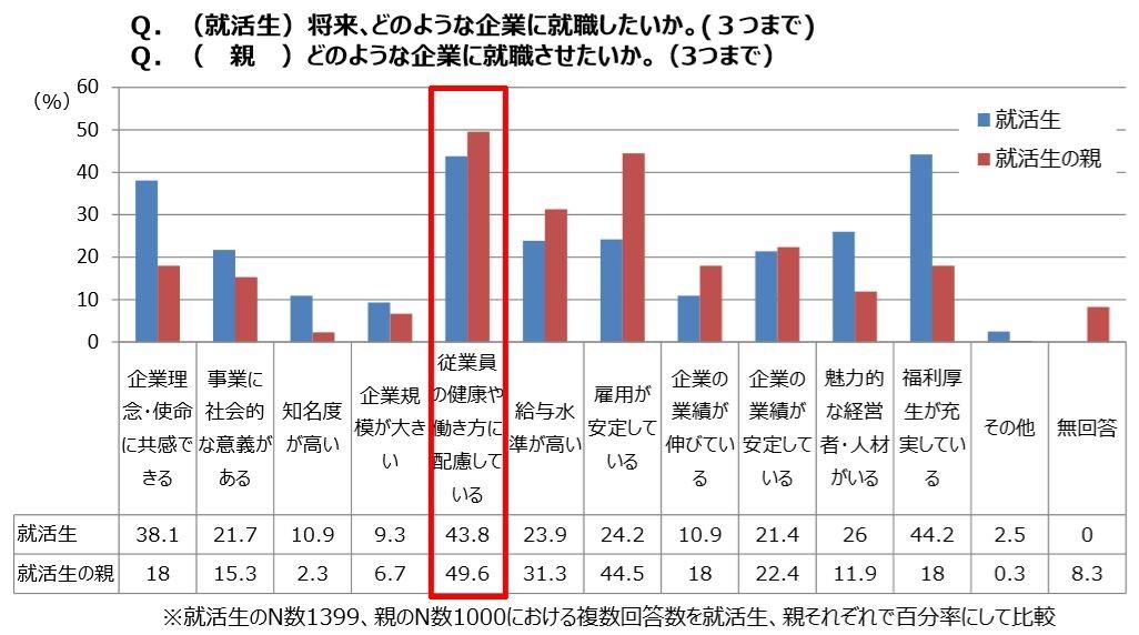 健康経営と労働市場の関係性(平成28年度調査の結果)