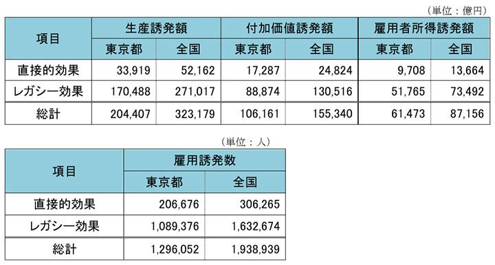 東京2020大会開催に伴う経済波及効果(試算結果のまとめ) - 東京オリンピック・パラリンピック準備局