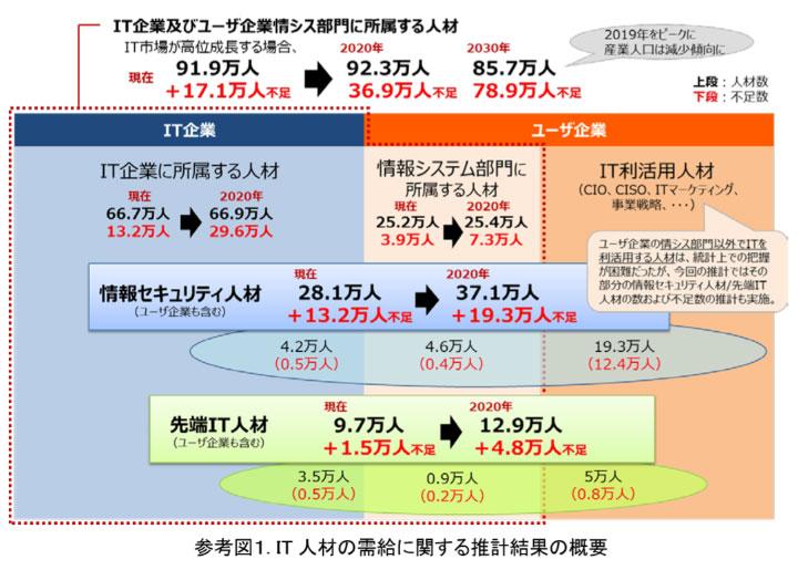 参考図1.IT人材の需要に関する推計結果の概要