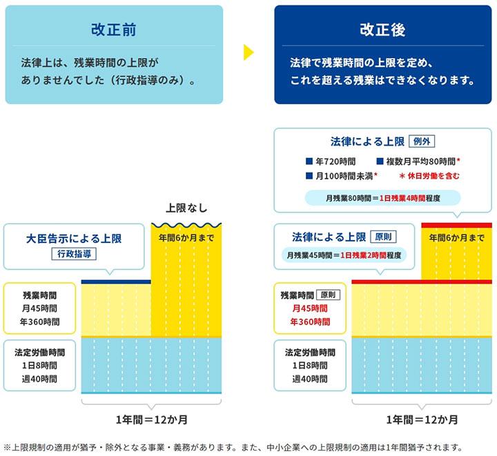 【出典】働き方改革 特設サイト 支援のご案内 – 厚生労働省