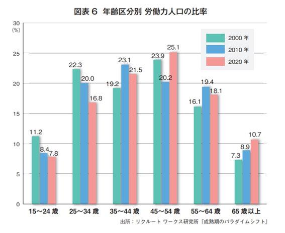 図表6 年齢区分別 労働力人口の比率