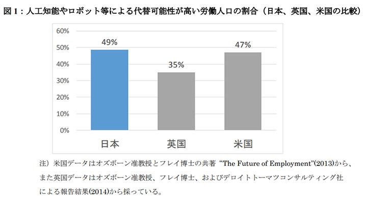 図1:人工知能やロボット等による代替可能性が高い労働人口の割合(日本、英国、米国の比較)