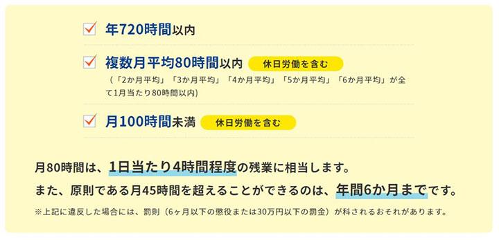 【出典】 時間外労働の上限規制 | 働き方改革特設サイト - 厚生労働省