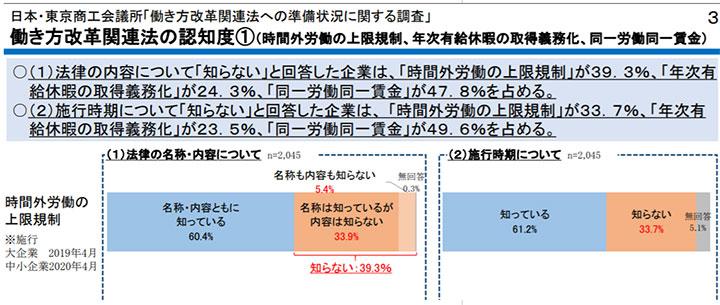【出典】「働き方改革関連法への準備状況等に関する調査」 - 日本・東京商工会議所