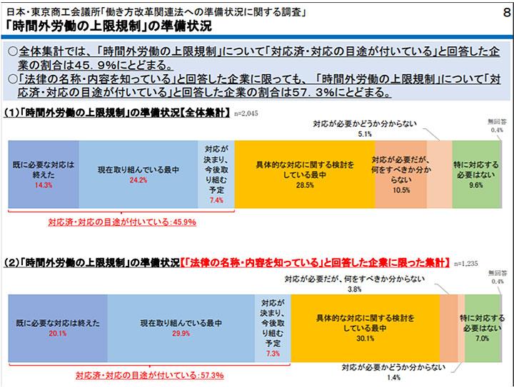 「働き方改革関連法への準備状況等に関する調査」 - 日本・東京商工会議所