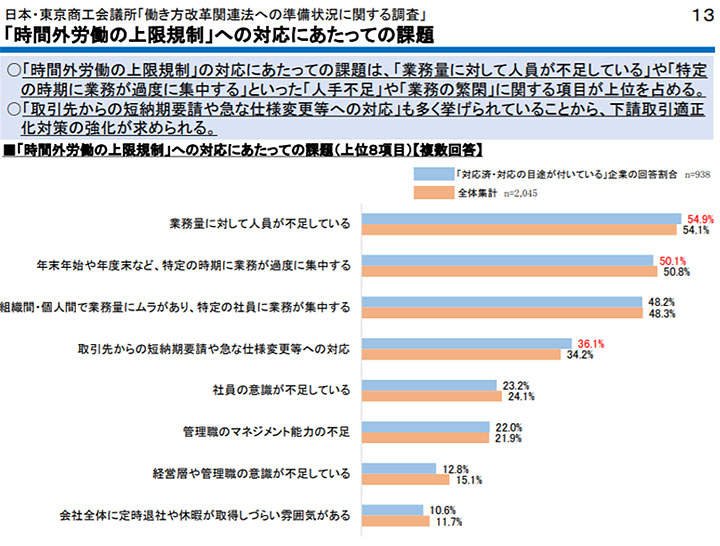 日本・東京商工会議所「働き方改革関連法への準備状況等に関する調査」- 日本・東京商工会議所
